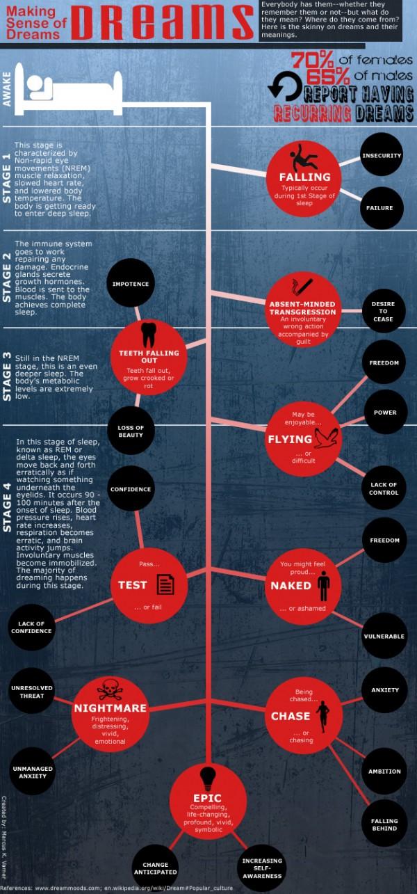 infografía acerca de cómo interpretar sueños frecuentes