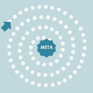 espiral que empieza afuera y que termina en el centro, dibuja en la direcciòn de las manecillas del reloj que se sirve como guía para diseñar el mapa de los sueños