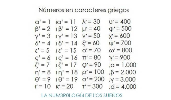 números en caracteres griegos