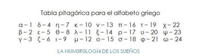 tabla pitagórica para el alfabeto griego