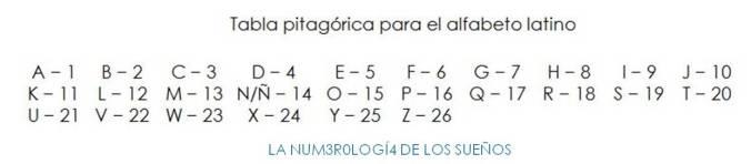 tabla pitagórica para el alfabeto latino versión compuesta